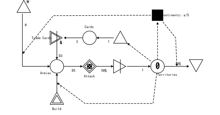Figure 6.28 (Risk) – Game mechanics, advanced game design book