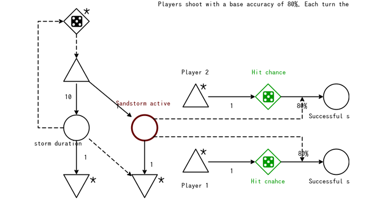 Chapter 6 exercise 2 – Game mechanics, advanced game design book