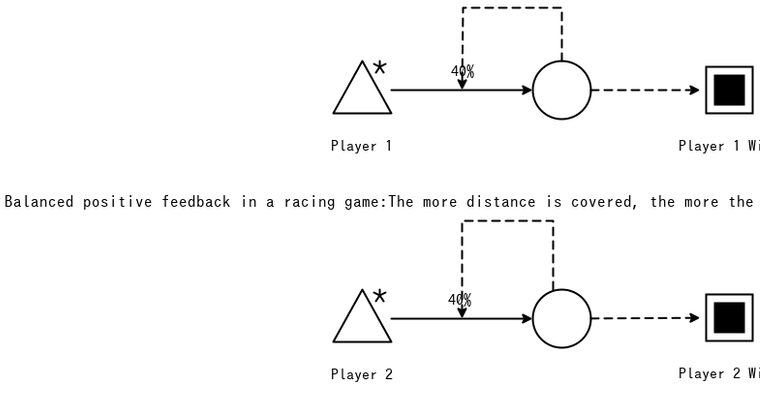 Chapter 6 exercise 3 – Game mechanics, advanced game design book