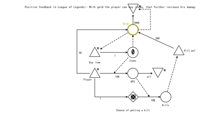 Chapter 6 exercise 4 – Game mechanics, advanced game design book