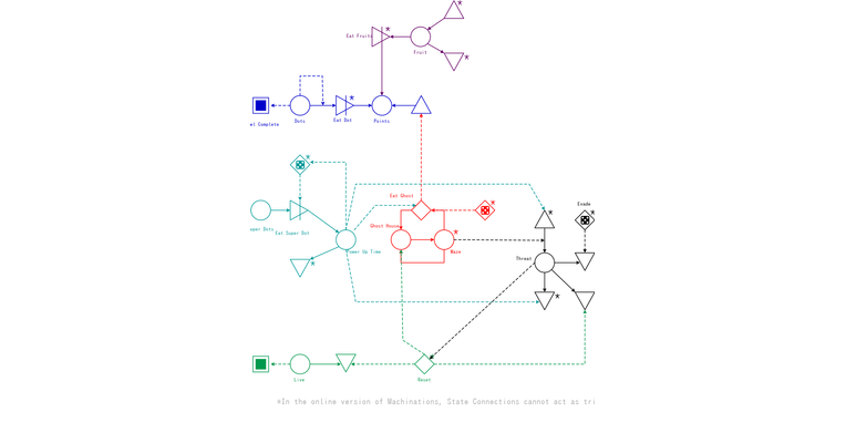Games: Pac-Man (as seen in the book) – Automatic diagram
