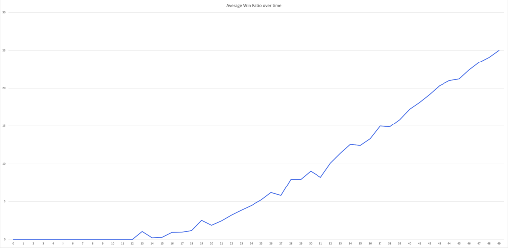 Hades win ratio over time