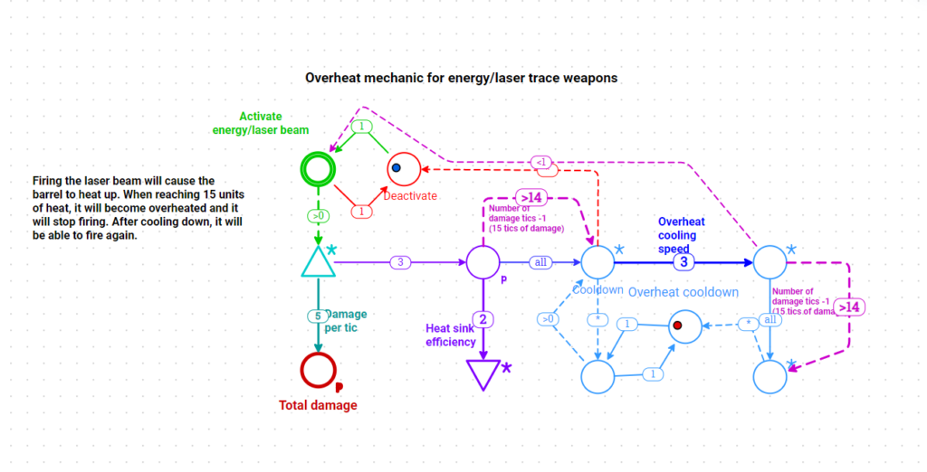 Patterns: Overheat mechanic for laser weapons – Interactive
